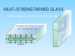 Heat Strengthened Glass/Semi-Tempered Glass